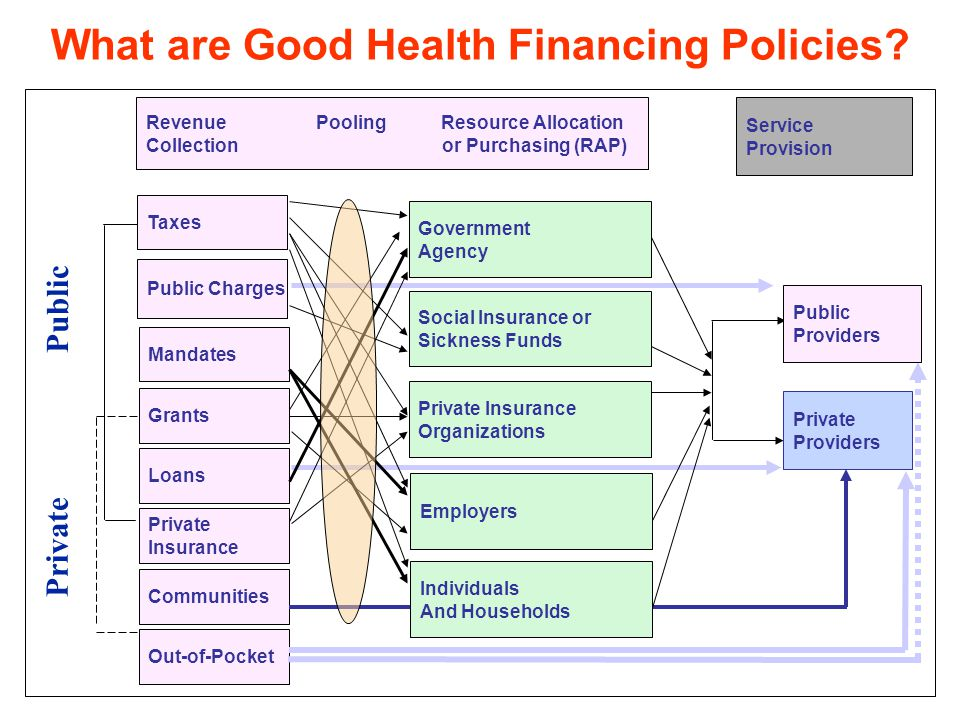 Revenue Pooling Resource Allocation Collection or Purchasing (RAP) What are Good Health Financing Policies.