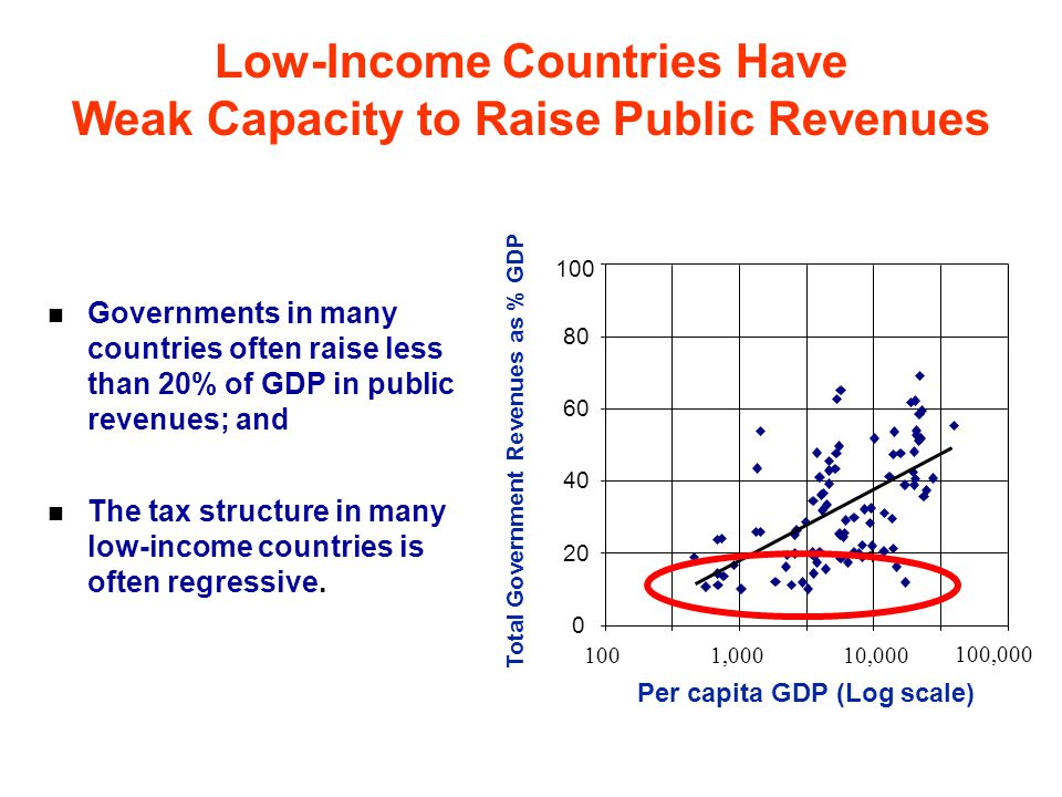 Low-Income Countries Have Weak Capacity to Raise Public Revenues Total Government Revenues as % GDP The tax structure in many low-income countries is