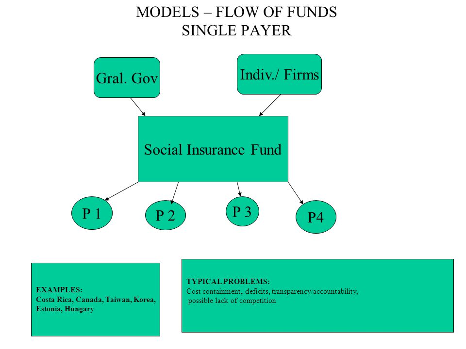 MODELS – FLOW OF FUNDS SINGLE PAYER Gral. Gov Indiv./ Firms Social Insurance Fund P 1 P 2 P 3 P4 EXAMPLES: Costa Rica, Canada, Taiwan, Korea, Estonia,