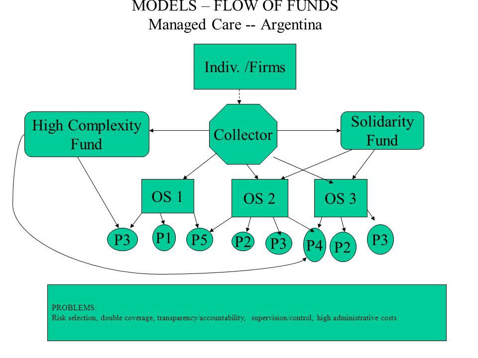 MODELS – FLOW OF FUNDS Managed Care -- Argentina Indiv.