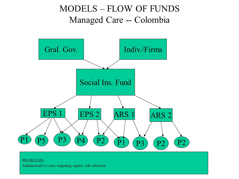MODELS – FLOW OF FUNDS Managed Care -- Colombia Gral. Gov.Indiv./Firms Social Ins. Fund EPS 1 EPS 2ARS 1 ARS 2 P5 P3 P1 P4P2 P1 P3P2 PROBLEMS: Adminis