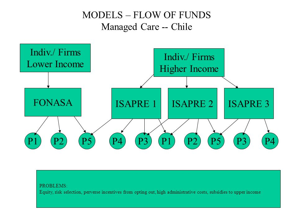 MODELS – FLOW OF FUNDS Managed Care -- Chile Indiv./ Firms Higher Income FONASA ISAPRE 1 P2P5P4P2P3P4 ISAPRE 2ISAPRE 3 P3P1P5P1 Indiv./ Firms Lower In