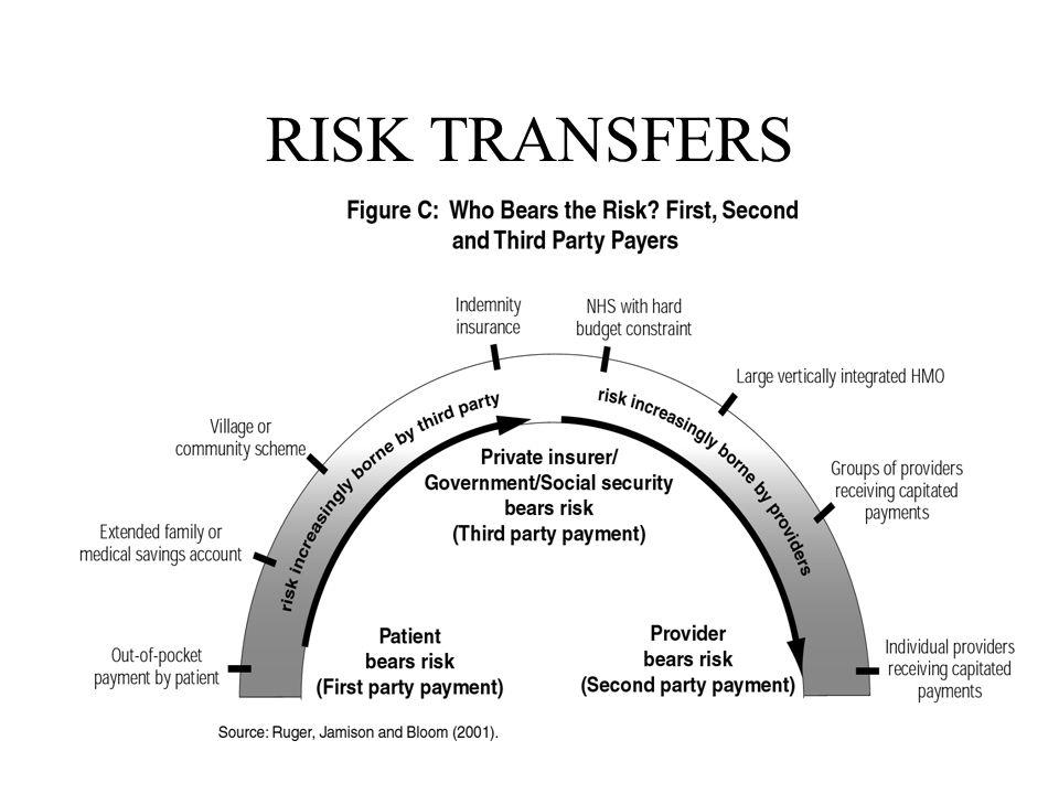 RISK TRANSFERS
