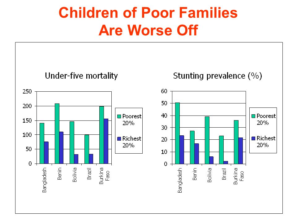 Children of Poor Families Are Worse Off