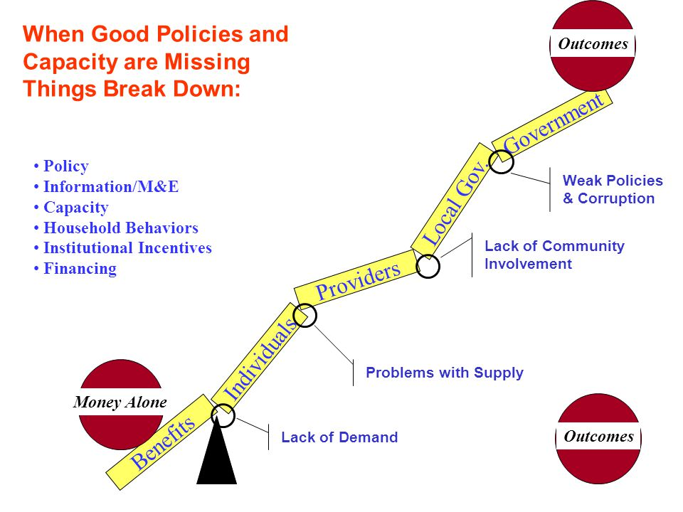 Individuals Government Providers Local Gov. Benefits When Good Policies and Capacity are Missing Things Break Down: Policy Information/M&E Capacity Ho