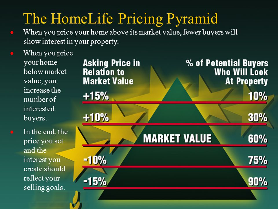 The HomeLife Pricing Pyramid  When you price your home above its market value, fewer buyers will show interest in your property.  When you price you