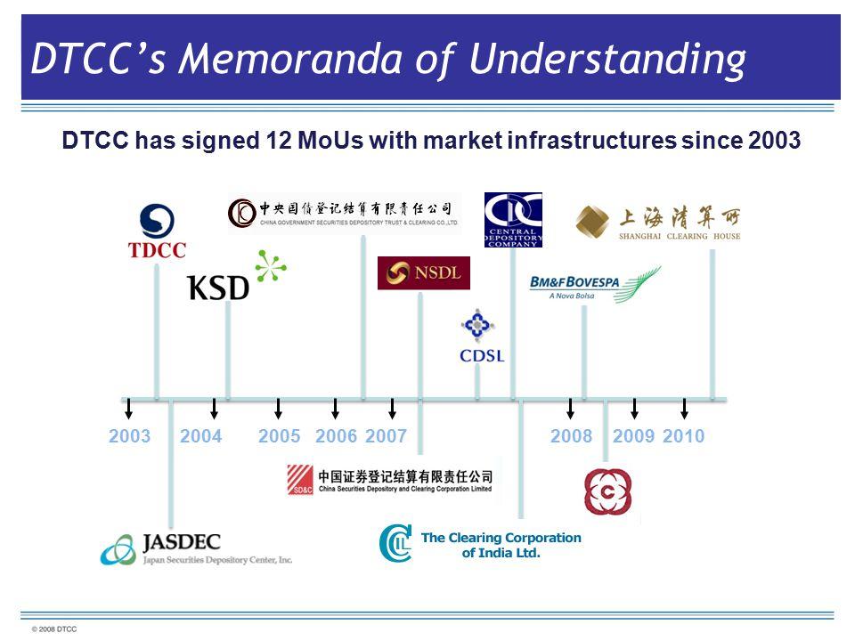 DTCC's Memoranda of Understanding 20032004200520062007 20092008 2010 DTCC has signed 12 MoUs with market infrastructures since 2003 DTCC's Memoranda of Understanding