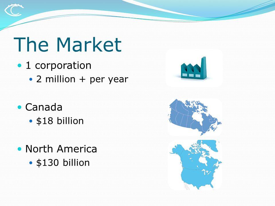 The Market 1 corporation 2 million + per year Canada $18 billion North America $130 billion