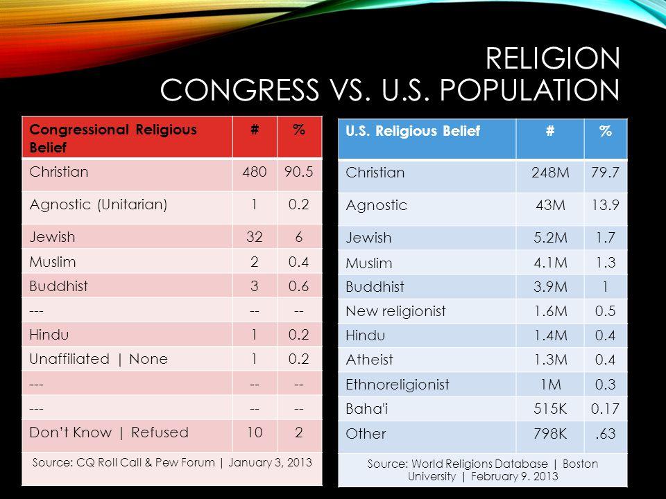 RELIGION CONGRESS VS. U.S. POPULATION Congressional Religious Belief #% Christian48090.5 Agnostic (Unitarian)10.2 Jewish326 Muslim20.4 Buddhist30.6 --