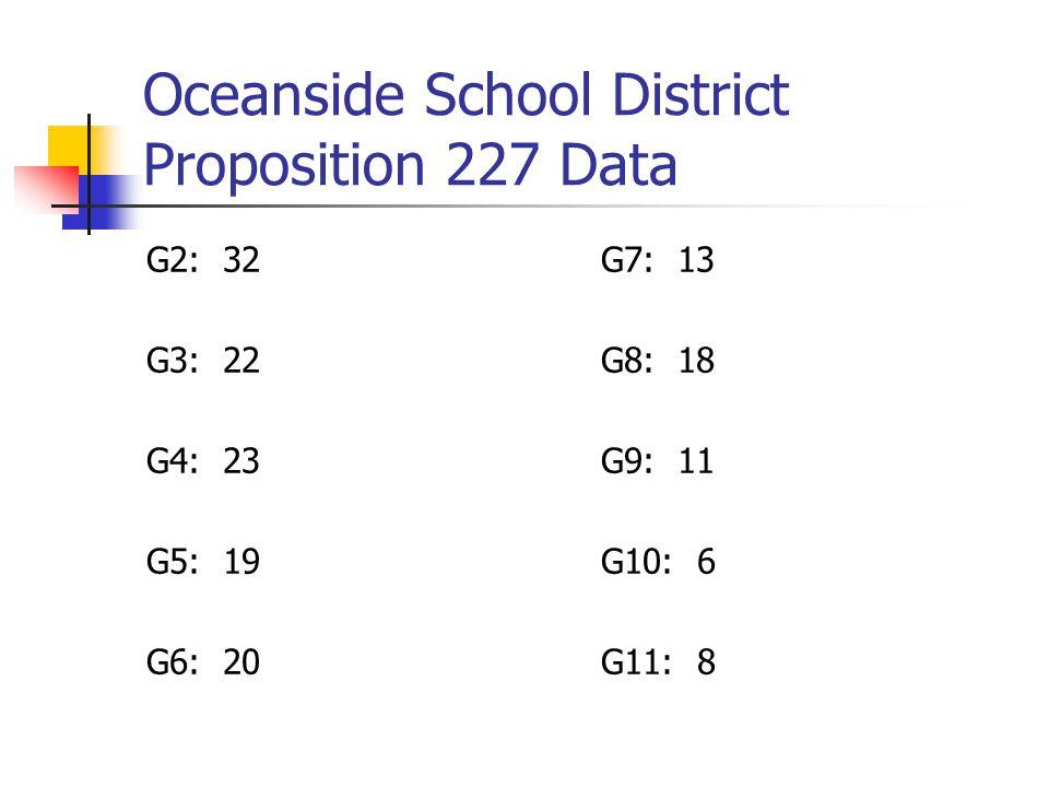 Oceanside School District Proposition 227 Data G2: 32 G3: 22 G4: 23 G5: 19 G6: 20 G7: 13 G8: 18 G9: 11 G10: 6 G11: 8