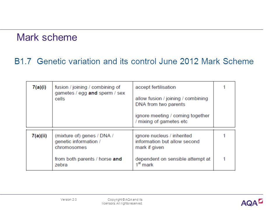 Mark scheme Version 2.0 Copyright © AQA and its licensors. All rights reserved. B1.7 Genetic variation and its control June 2012 Mark Scheme