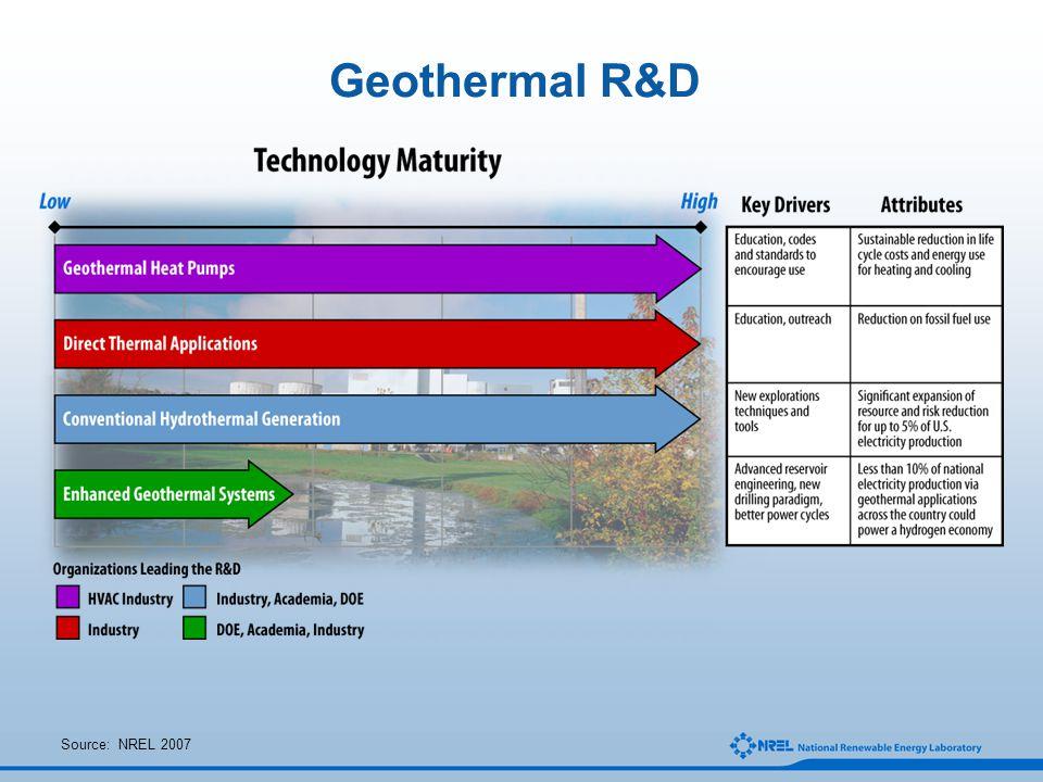 Geothermal R&D Source: NREL 2007