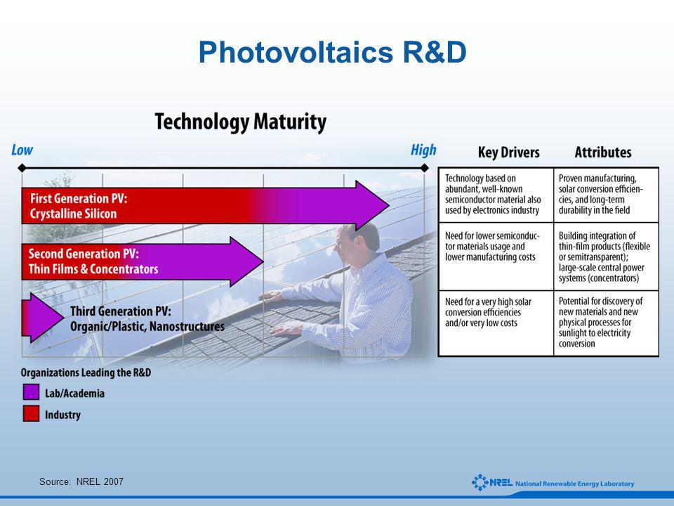 Photovoltaics R&D Source: NREL 2007