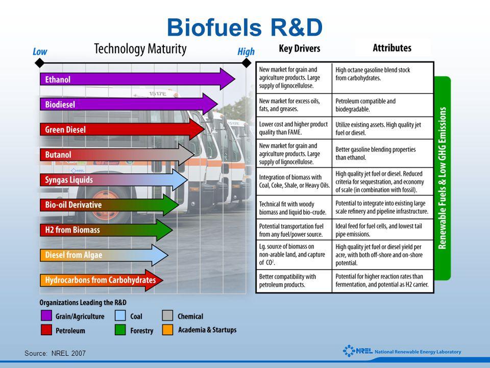 Biofuels R&D Source: NREL 2007