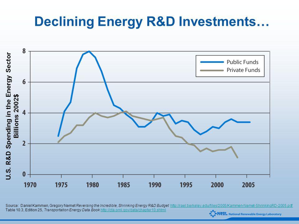 Source: Daniel Kammen, Gregory Nemet Reversing the Incredible, Shrinking Energy R&D Budget http://rael.berkeley.edu/files/2005/Kammen-Nemet-ShrinkingRD-2005.pdfhttp://rael.berkeley.edu/files/2005/Kammen-Nemet-ShrinkingRD-2005.pdf Table 10.3, Edition 25, Transportation Energy Data Book http://cta.ornl.gov/data/chapter10.shtmlhttp://cta.ornl.gov/data/chapter10.shtml U.S.