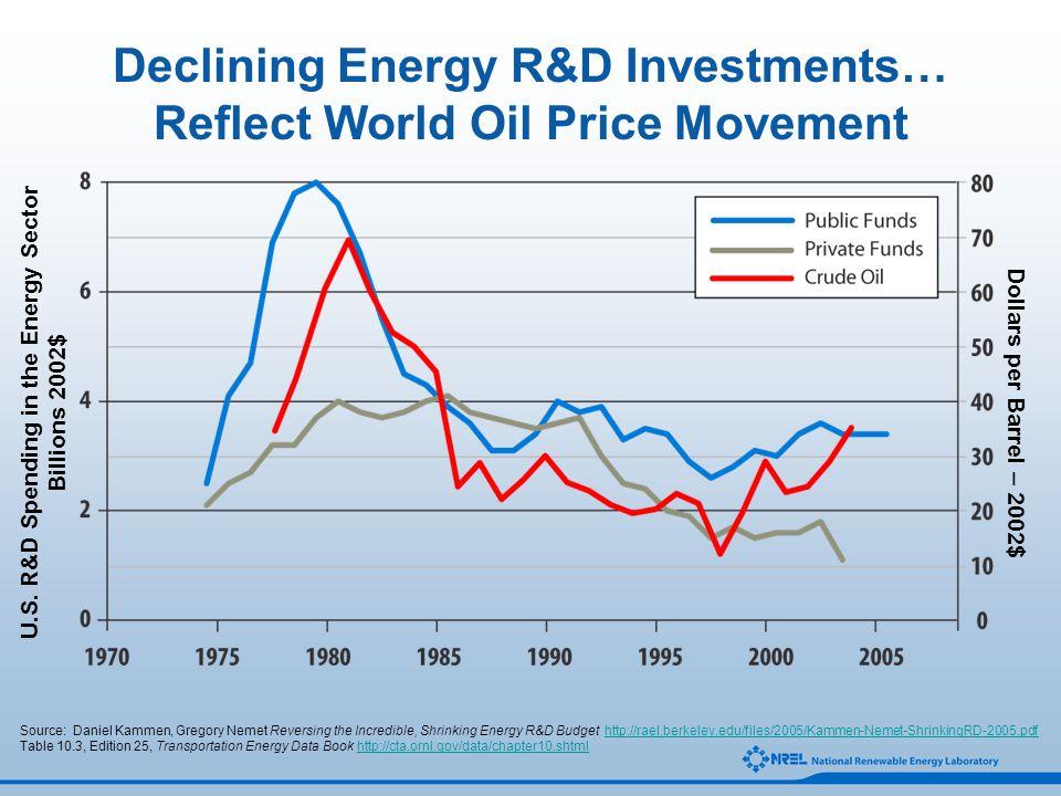 Declining Energy R&D Investments… Reflect World Oil Price Movement Source: Daniel Kammen, Gregory Nemet Reversing the Incredible, Shrinking Energy R&D Budget http://rael.berkeley.edu/files/2005/Kammen-Nemet-ShrinkingRD-2005.pdfhttp://rael.berkeley.edu/files/2005/Kammen-Nemet-ShrinkingRD-2005.pdf Table 10.3, Edition 25, Transportation Energy Data Book http://cta.ornl.gov/data/chapter10.shtmlhttp://cta.ornl.gov/data/chapter10.shtml U.S.