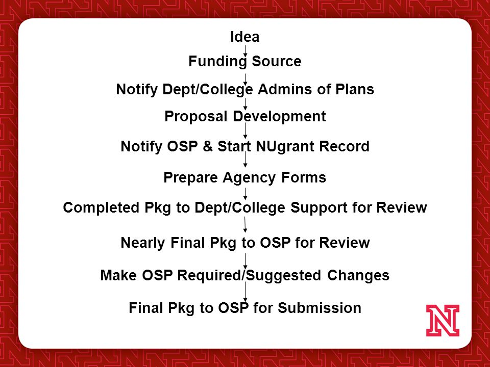 Idea Funding Source Proposal Development Notify Dept/College Admins of Plans Notify OSP & Start NUgrant Record Prepare Agency Forms Completed Pkg to Dept/College Support for Review Nearly Final Pkg to OSP for Review Make OSP Required/Suggested Changes Final Pkg to OSP for Submission