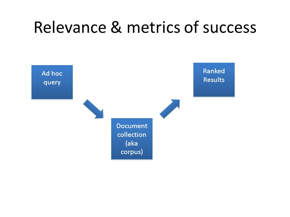 Relevance & metrics of success Ad hoc query Document collection (aka corpus) Document collection (aka corpus) Ranked Results