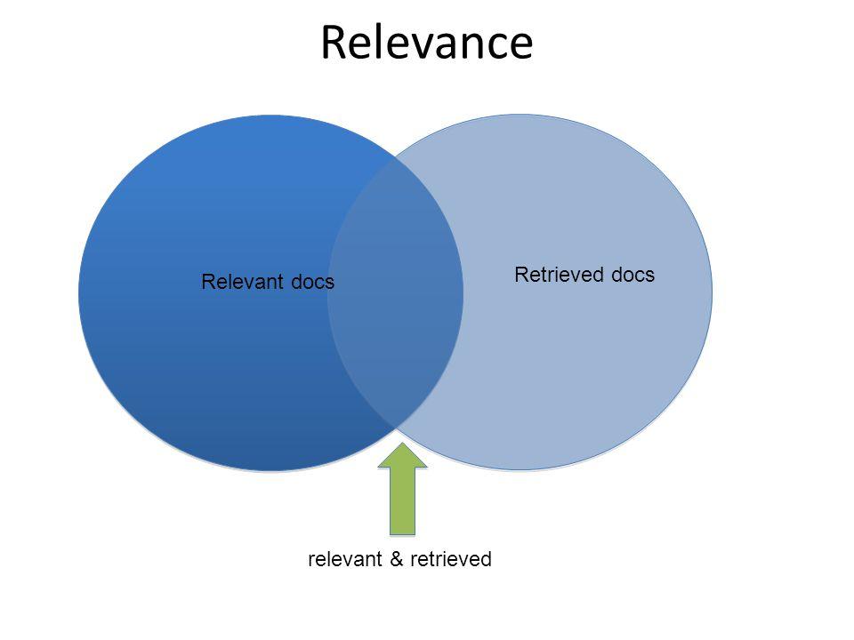 Relevance Relevant docs Retrieved docs relevant & retrieved