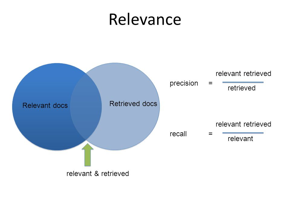 Relevance Relevant docs Retrieved docs relevant & retrieved precision relevant retrieved retrieved = recall relevant retrieved relevant =