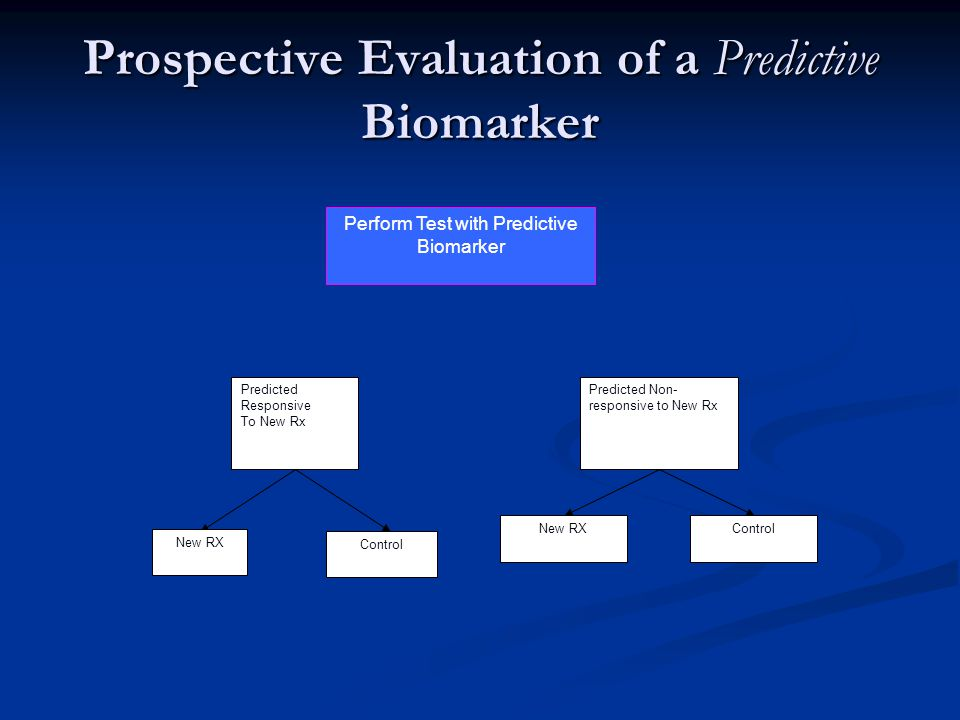 Prospective Evaluation of a Predictive Biomarker Perform Test with Predictive Biomarker Predicted Non- responsive to New Rx Predicted Responsive To New Rx Control New RXControl New RX