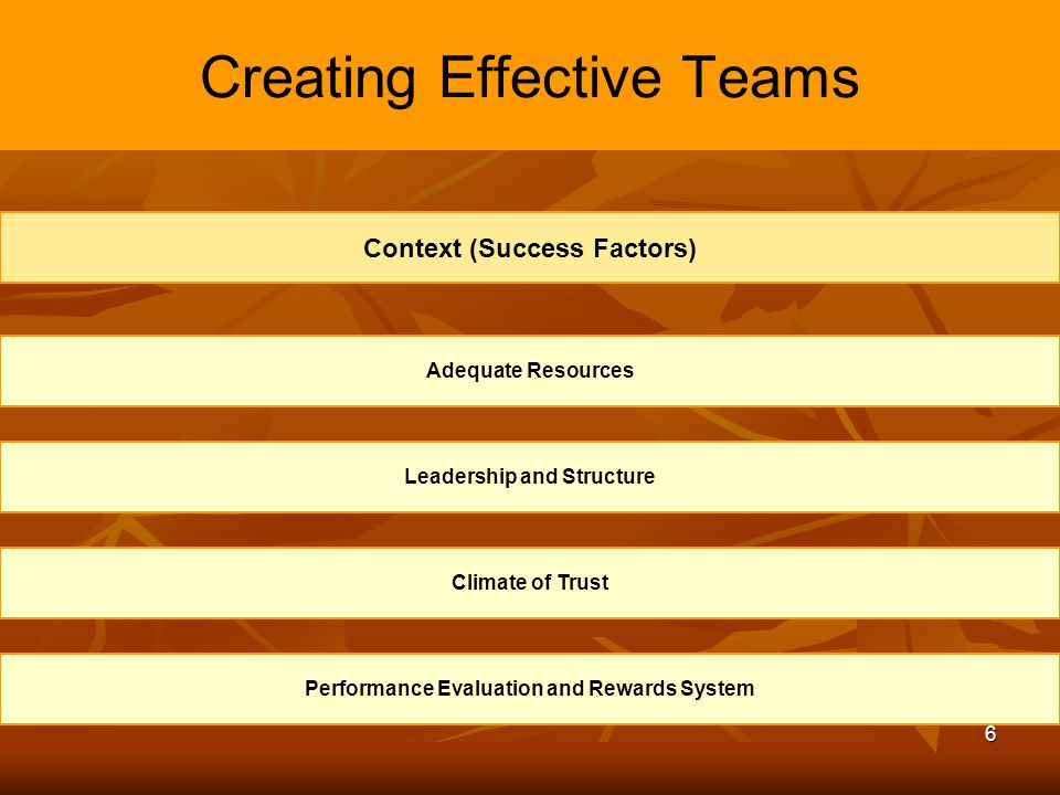 6 Creating Effective Teams Adequate Resources Leadership and Structure Climate of Trust Performance Evaluation and Rewards System Context (Success Fac