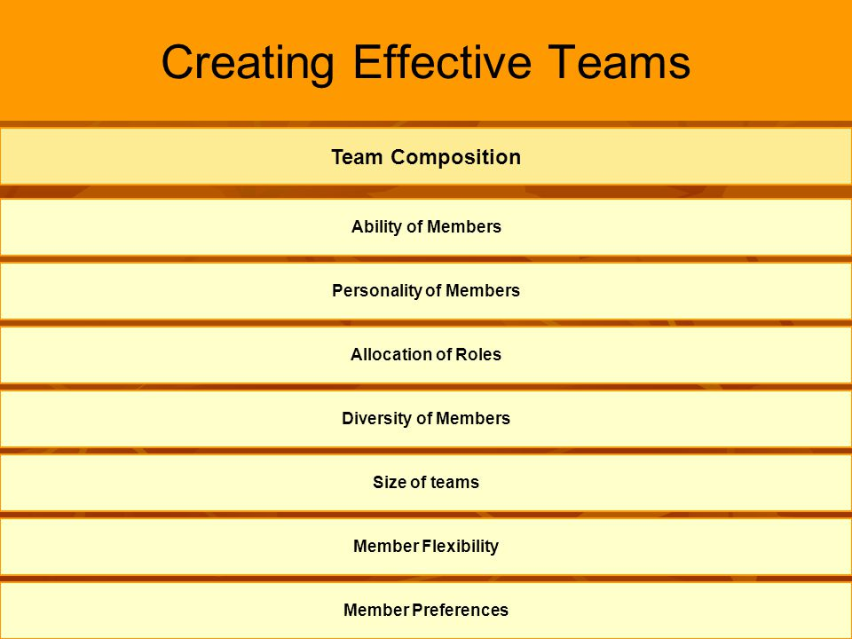 7 Creating Effective Teams Ability of Members Personality of Members Allocation of Roles Diversity of Members Team Composition Size of teams Member Fl