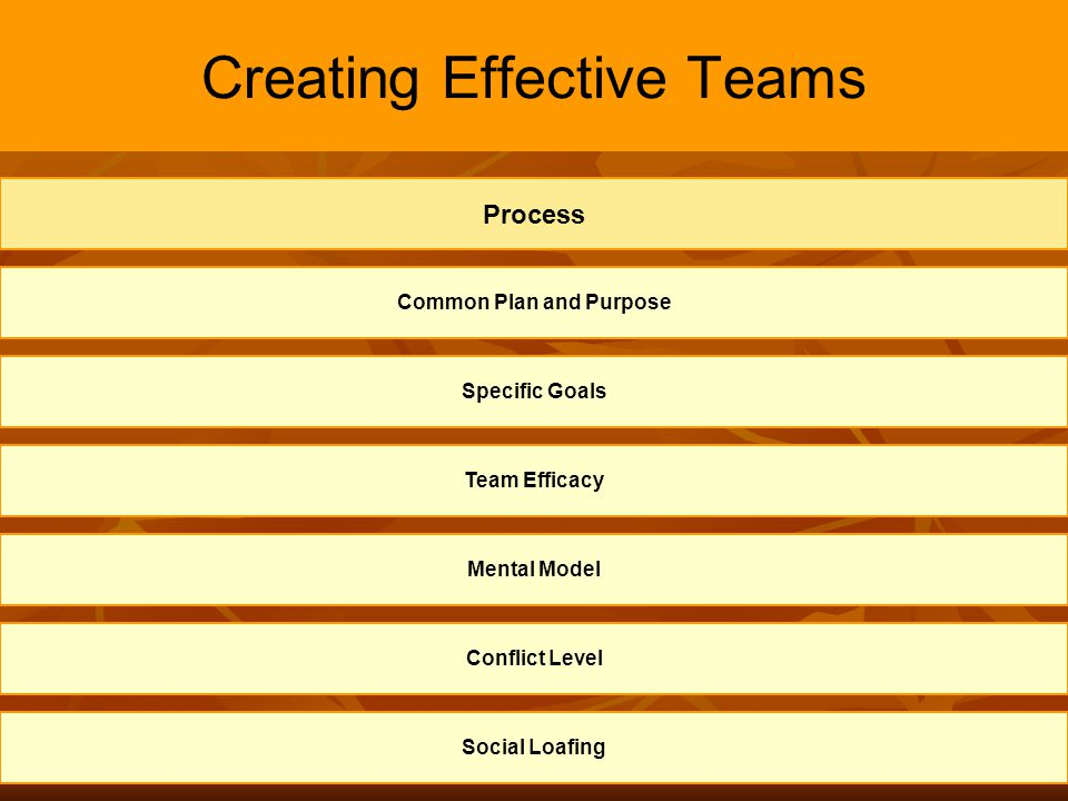 9 Creating Effective Teams Common Plan and Purpose Specific Goals Team Efficacy Mental Model Process Conflict Level Social Loafing