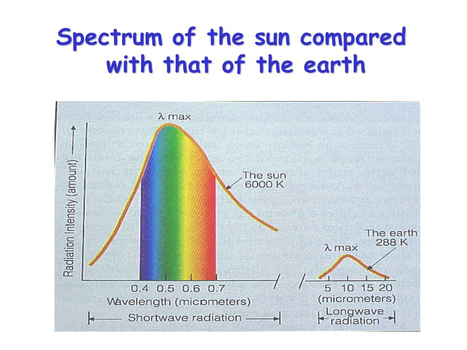 Spectrum of the sun compared with that of the earth