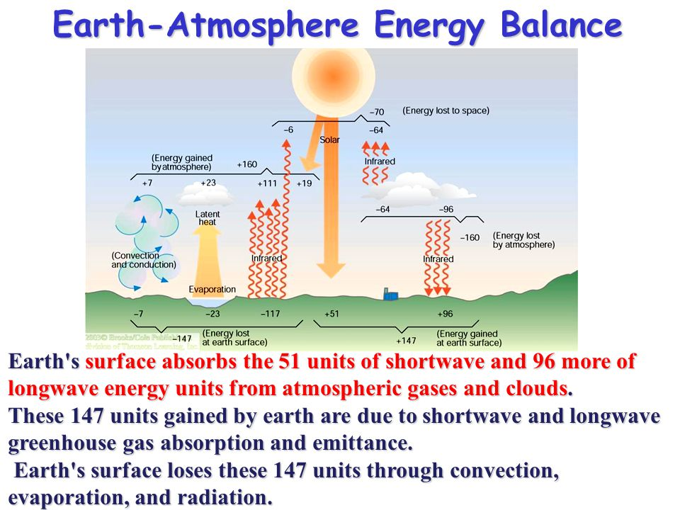 Earth-Atmosphere Energy Balance Earth's surface absorbs the 51 units of shortwave and 96 more of longwave energy units from atmospheric gases and clou
