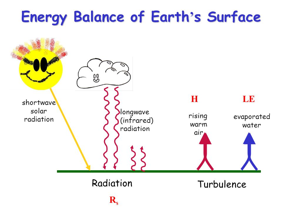 Energy Balance of Earth's Surface Radiation Turbulence shortwave solar radiation longwave (infrared) radiation rising warm air evaporated water RsRs H