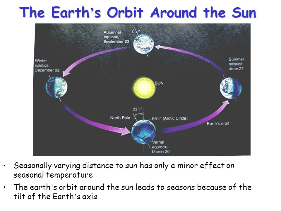 The Earth's Orbit Around the Sun Seasonally varying distance to sun has only a minor effect on seasonal temperature The earth's orbit around the sun l