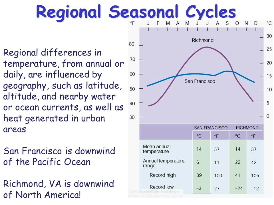Regional Seasonal Cycles Regional differences in temperature, from annual or daily, are influenced by geography, such as latitude, altitude, and nearb
