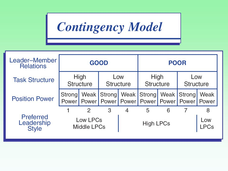 Contingency Theory How it works By measuring a leader's LPC score and three situational variables, one can predict whether the leader is going to be successful in a particular setting.
