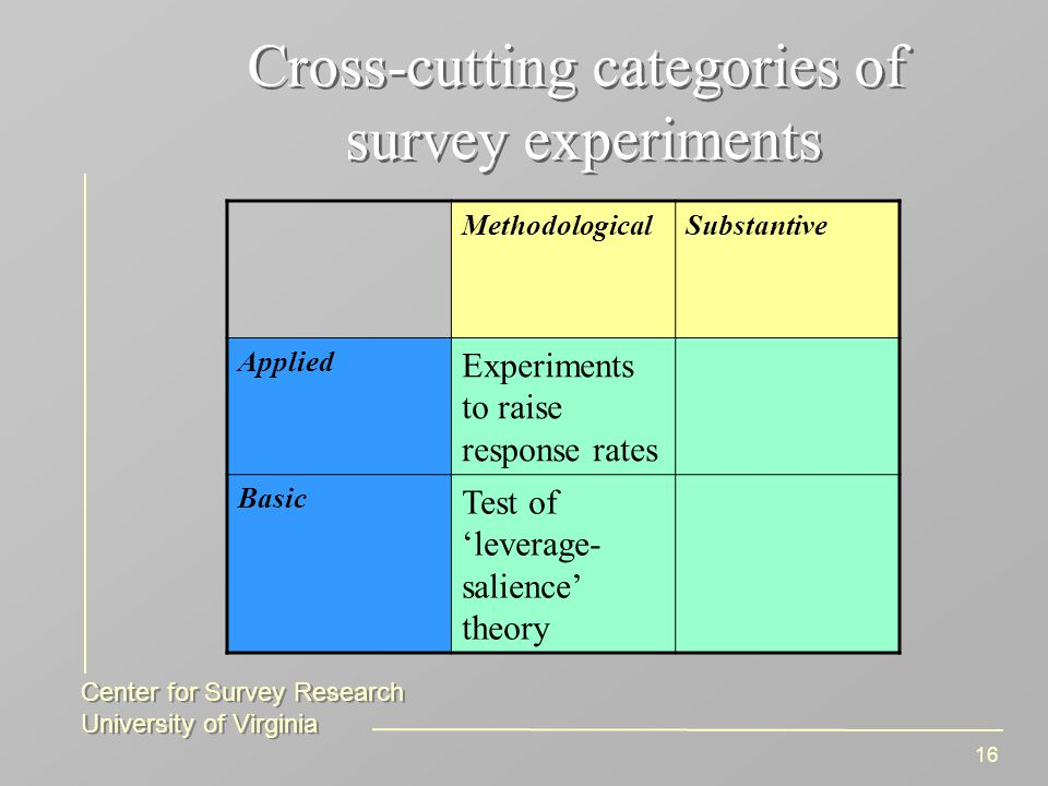 Center for Survey Research University of Virginia Center for Survey Research University of Virginia 16 Cross-cutting categories of survey experiments MethodologicalSubstantive Applied Experiments to raise response rates Basic Test of 'leverage- salience' theory