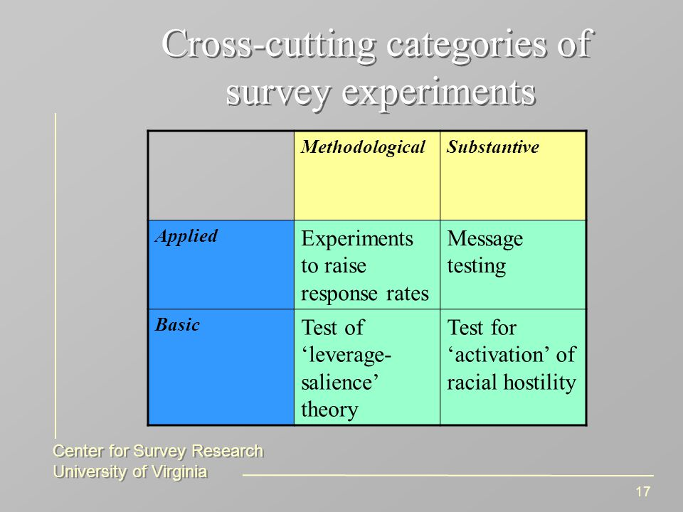 Center for Survey Research University of Virginia Center for Survey Research University of Virginia 17 Cross-cutting categories of survey experiments MethodologicalSubstantive Applied Experiments to raise response rates Message testing Basic Test of 'leverage- salience' theory Test for 'activation' of racial hostility