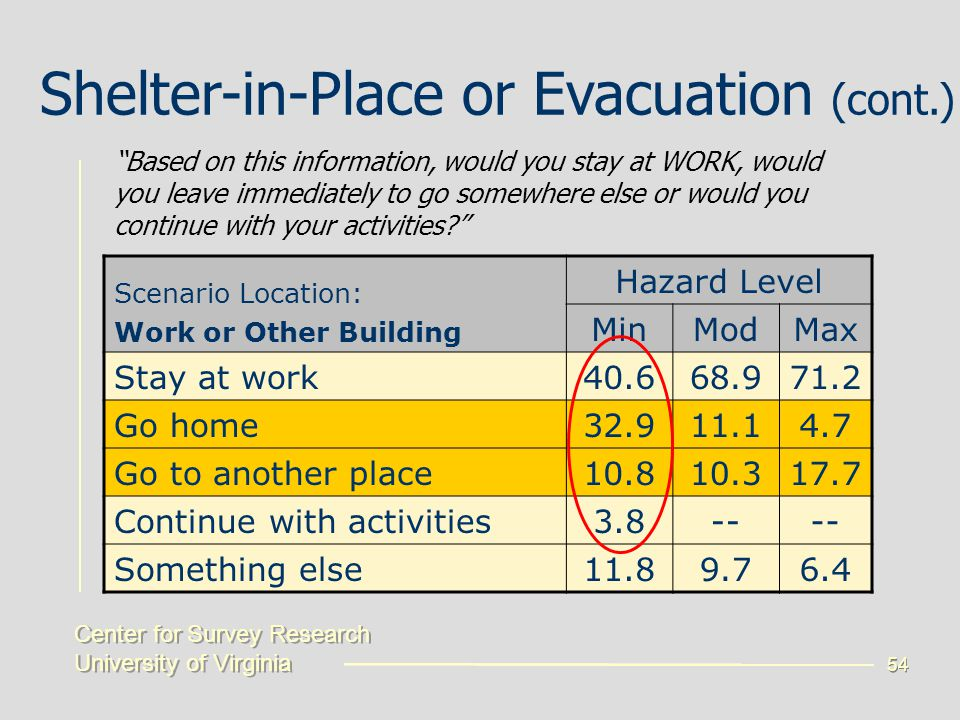 Center for Survey Research University of Virginia Center for Survey Research University of Virginia 54 Based on this information, would you stay at WORK, would you leave immediately to go somewhere else or would you continue with your activities Scenario Location: Work or Other Building Hazard Level MinModMax Stay at work40.668.971.2 Go home32.911.14.7 Go to another place10.810.317.7 Continue with activities3.8-- Something else11.89.76.4 Shelter-in-Place or Evacuation (cont.)