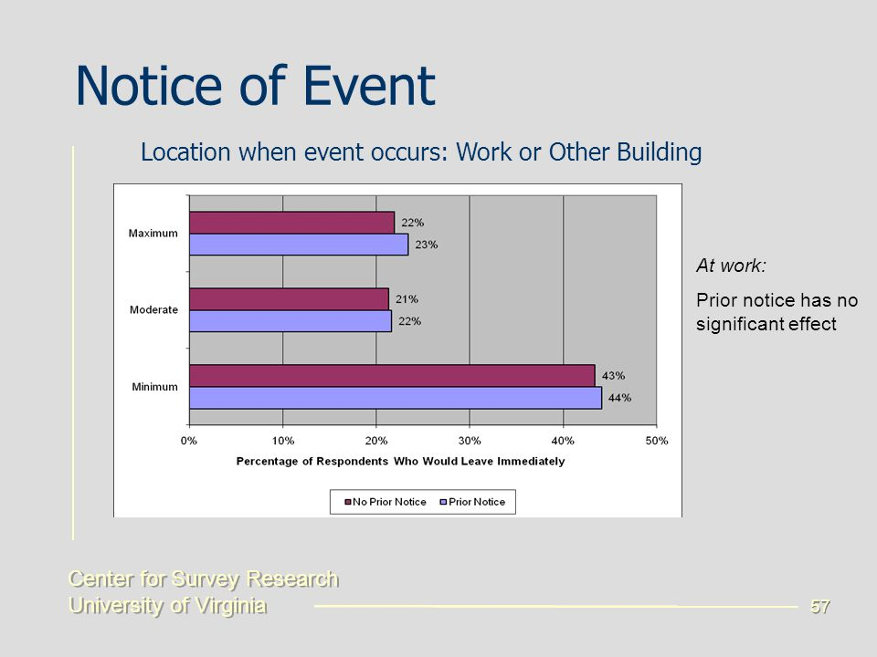 Center for Survey Research University of Virginia Center for Survey Research University of Virginia 57 Notice of Event Location when event occurs: Work or Other Building At work: Prior notice has no significant effect