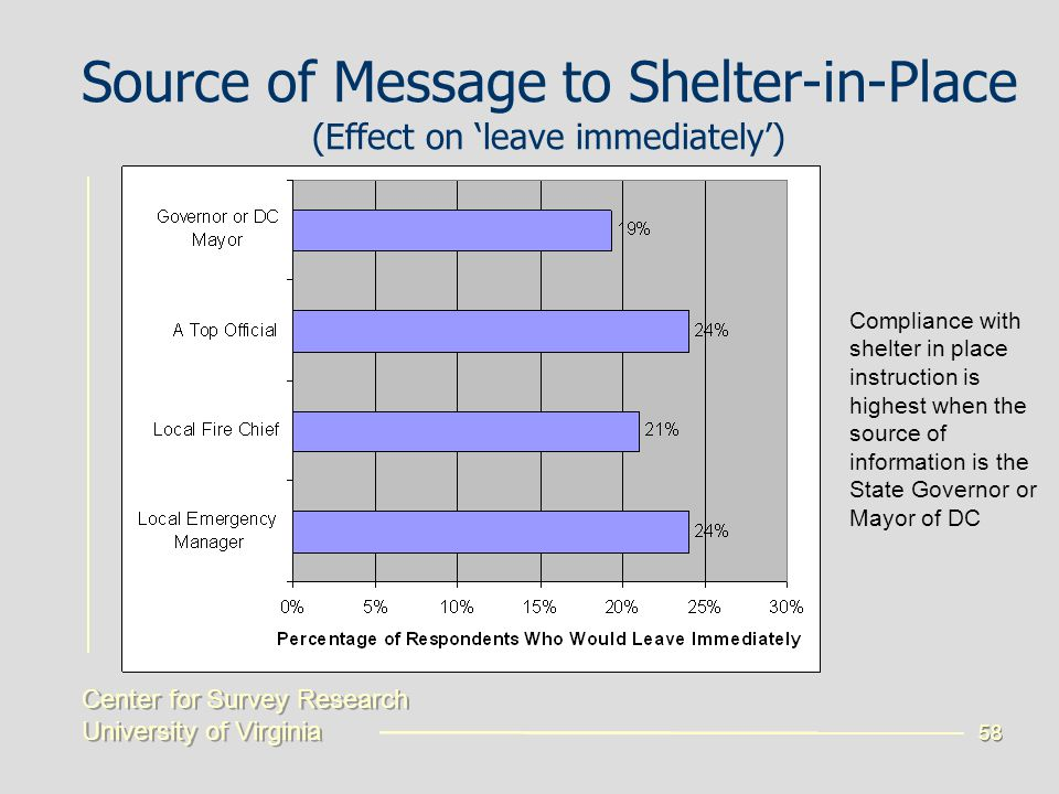 Center for Survey Research University of Virginia Center for Survey Research University of Virginia 58 Source of Message to Shelter-in-Place (Effect on 'leave immediately') Compliance with shelter in place instruction is highest when the source of information is the State Governor or Mayor of DC