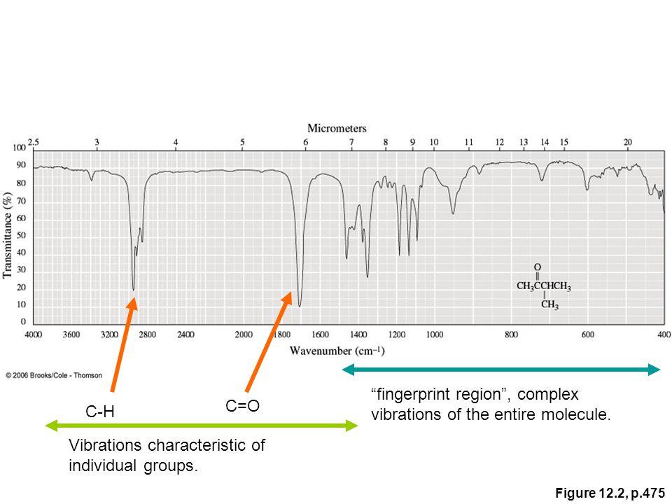 "Figure 12.2, p.475 C=O C-H ""fingerprint region"", complex vibrations of the entire molecule. Vibrations characteristic of individual groups."