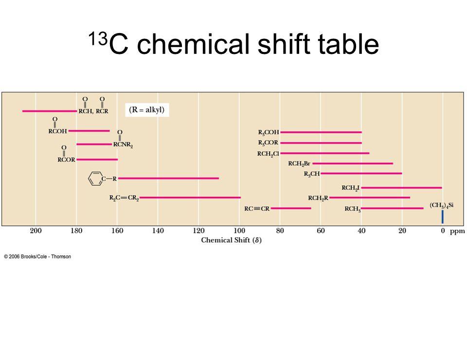 Hydrogen NMR: Analysis: Example 1 1.Molecular formula given.