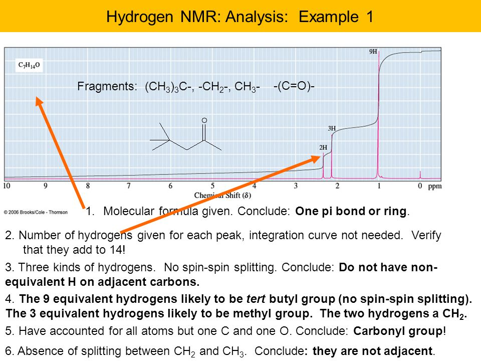 Hydrogen NMR: Analysis: Example 1 1.Molecular formula given.