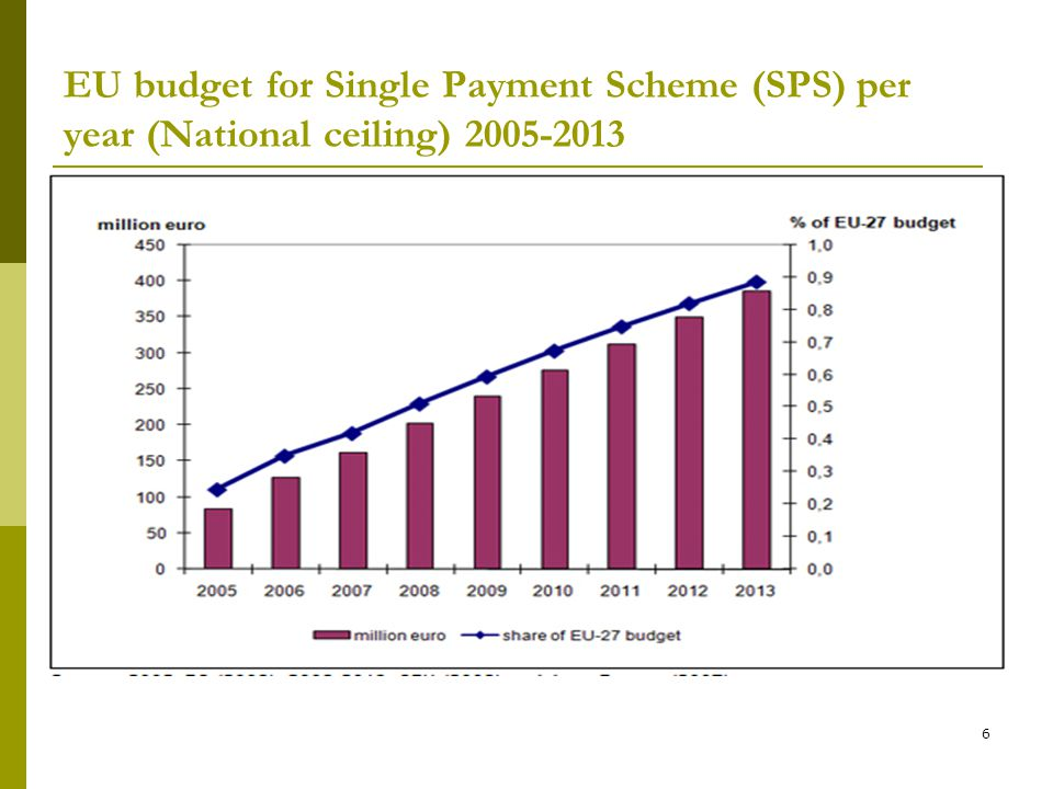 6 EU budget for Single Payment Scheme (SPS) per year (National ceiling) 2005-2013
