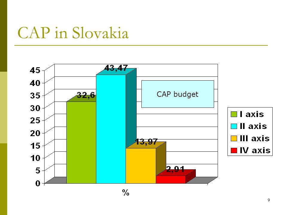9 CAP in Slovakia CAP budget