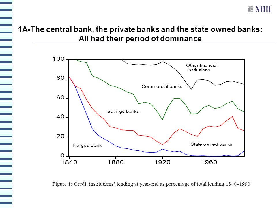 1A-The central bank, the private banks and the state owned banks: All had their period of dominance