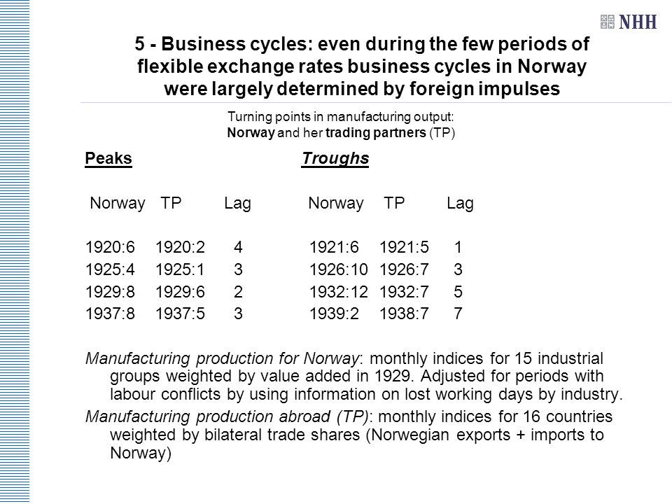 5 - Business cycles: even during the few periods of flexible exchange rates business cycles in Norway were largely determined by foreign impulses Peaks Troughs Norway TP Lag Norway TP Lag 1920:6 1920:2 4 1921:6 1921:5 1 1925:4 1925:1 3 1926:10 1926:7 3 1929:8 1929:6 2 1932:12 1932:7 5 1937:8 1937:5 3 1939:2 1938:7 7 Manufacturing production for Norway: monthly indices for 15 industrial groups weighted by value added in 1929.