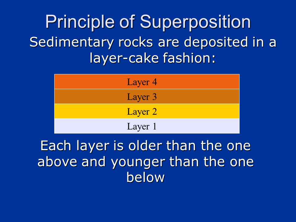 Layer 1 Layer 2 Layer 3 Layer 4 Principle of Superposition Sedimentary rocks are deposited in a layer-cake fashion: Each layer is older than the one above and younger than the one below