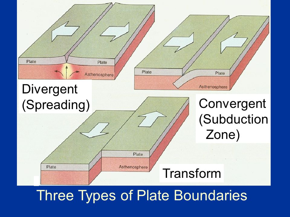 Three Types of Plate Boundaries Divergent (Spreading) Convergent (Subduction Zone) Transform