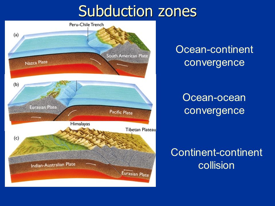 Subduction zones Ocean-continent convergence Ocean-ocean convergence Continent-continent collision