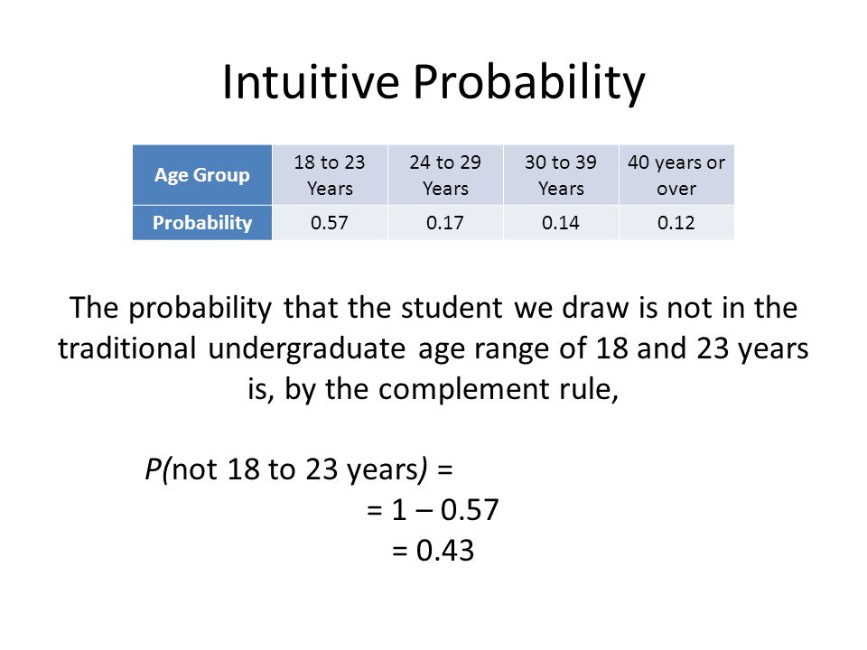 Intuitive Probability Age Group 18 to 23 Years 24 to 29 Years 30 to 39 Years 40 years or over Probability0.570.170.140.12 The probability that the student we draw is not in the traditional undergraduate age range of 18 and 23 years is, by the complement rule, P(not 18 to 23 years) = = 1 – 0.57 = 0.43